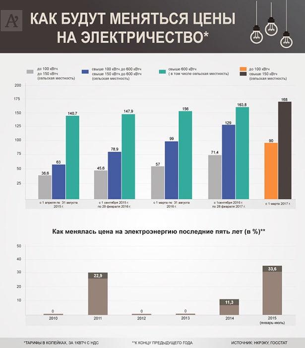 Черговий етап зростання тарифів на електроенергію