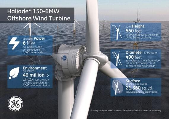 Характеристики вітрогенераторів
