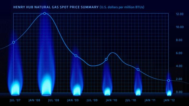 Ринок газу