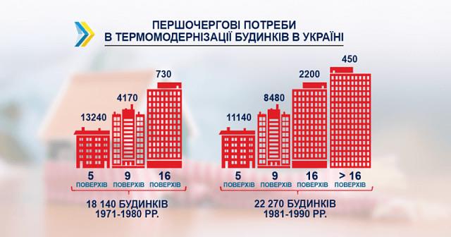 Українські багатоповерхівки потребують модернізації в енергоефективності
