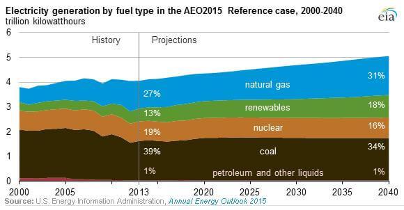Аналітика використання джерел енергії та їх перспективи