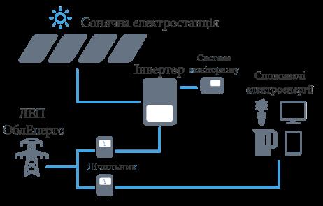 Сонячна електростанція зелений тариф схема