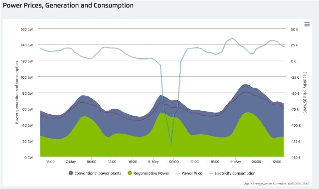 Минулої неділі німці отримували гроші за те, що споживали електроенергію