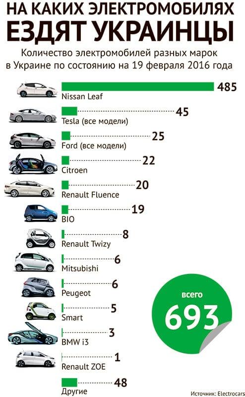 В Україні щодня купують по два електромобіля