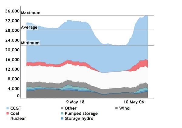 Вперше з 1882 року електроенергія у Великобританії вироблялася без вугілля