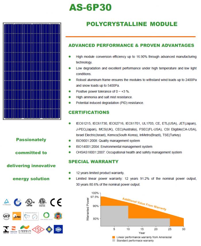 Опис сонячних панелей