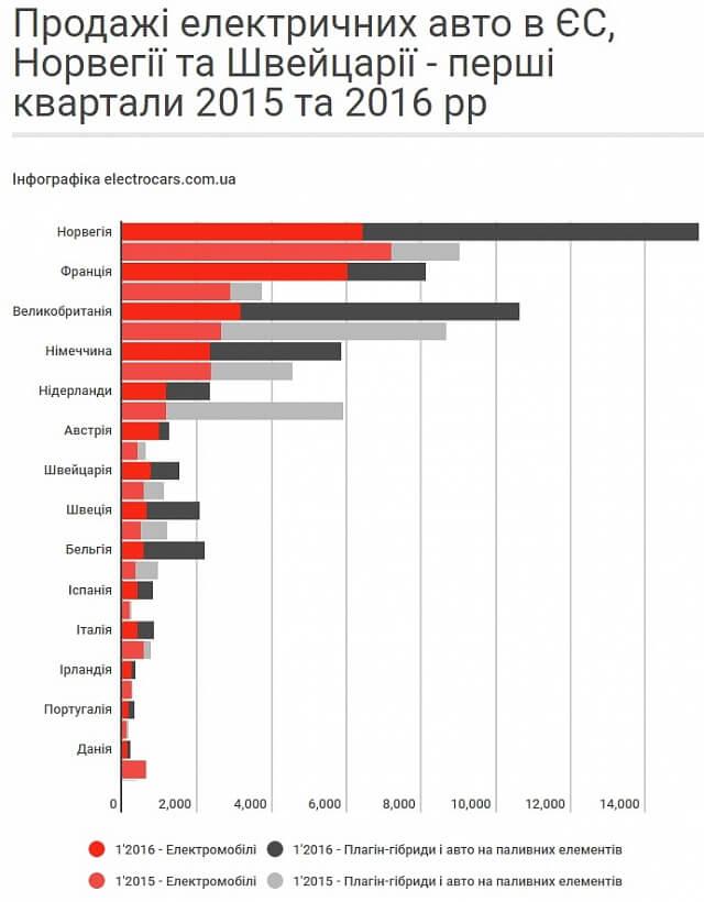 Продажі електромобілів зростають майже в усіх країнах ЄС. Інфографіка.