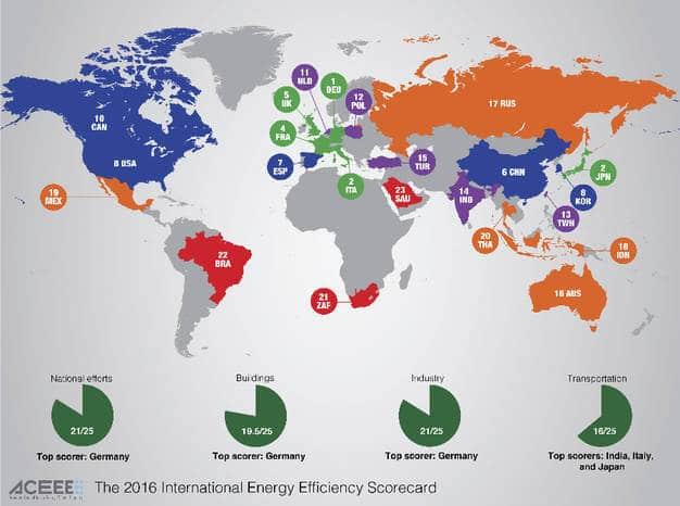 Німеччина, Італія і Японія – світові лідери енергозбереження