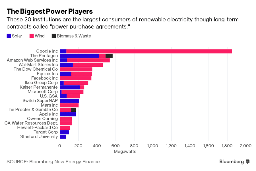 Найбільші споживачі «зеленої» електроенергії в США