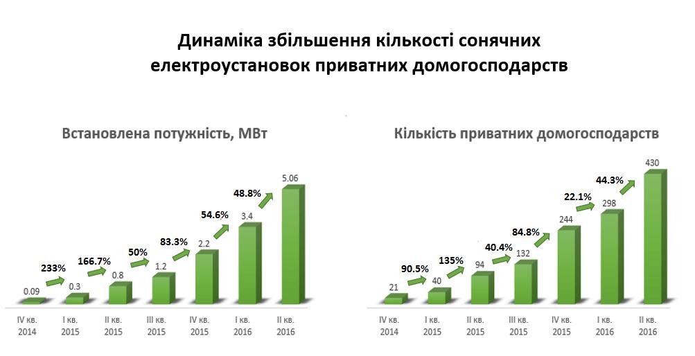 В Україні стрімко зростає кількість домогосподарств, які встановлюють сонячні батареї