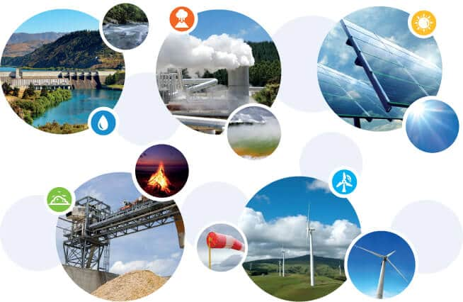 Відновлювані джерела енергії. Зелена енергетика
