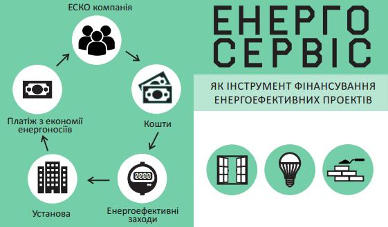 Ринок енергосервісу — нові можливості для бізнесу
