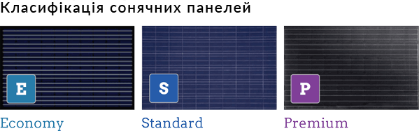 Класифікація сонячних панелей. Класи сонячних батарей
