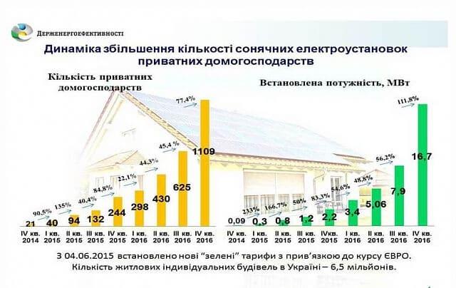 Новий рекорд: більше 1000 українських домогосподарств заробляють на власних сонячних електростанціях