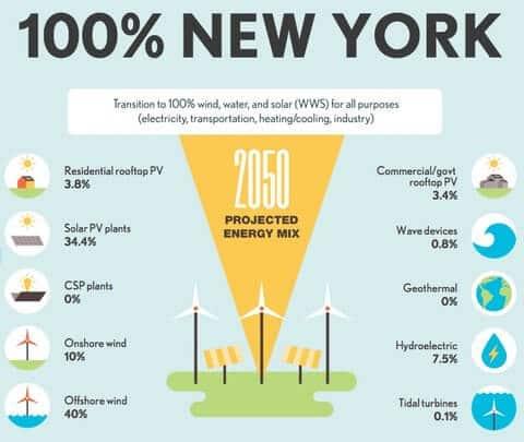 Штат Нью-Йорк витратить $ 360 млн на зелену енергетику