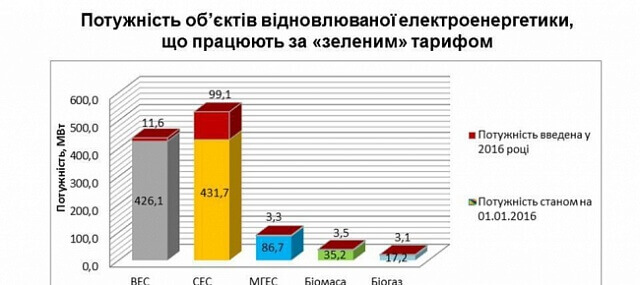 У 2016 році в Україні було введено 120 МВт нових потужностей об'єктів відновлюваних джерел енергії