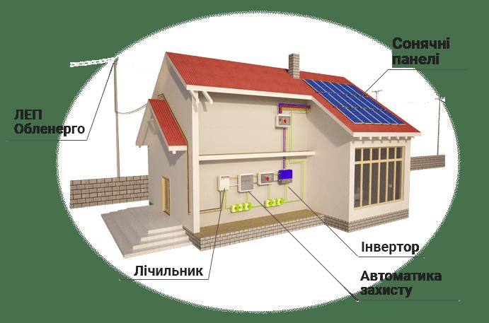 Схема роботи сонячної електростанії під зелений тариф