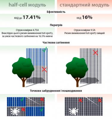 Порівняння технології half-cell зі звичайними панелями