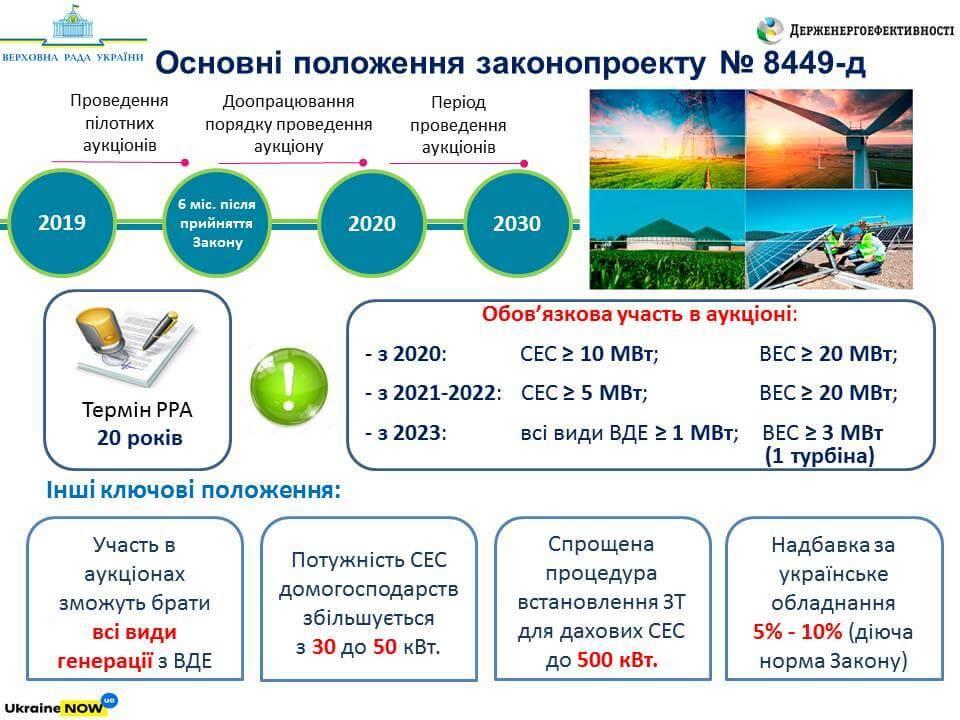 Верховна Рада прийняла законопроект про запровадження аукціонів для проектів ВДЕ