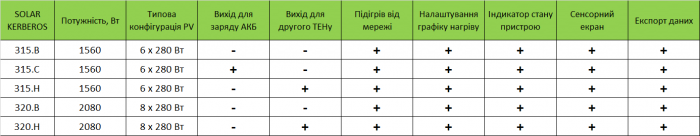 Порівняльна таблиця пристроїв Kerberos Solar