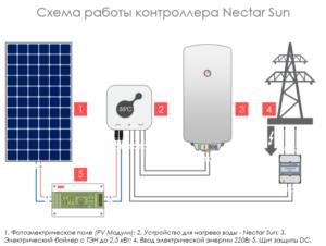Схема підключення бойлера до сонячних панелей через контроллер NectarSun