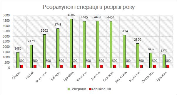 Графік генерації СЕС 30 кВт в розрізі року