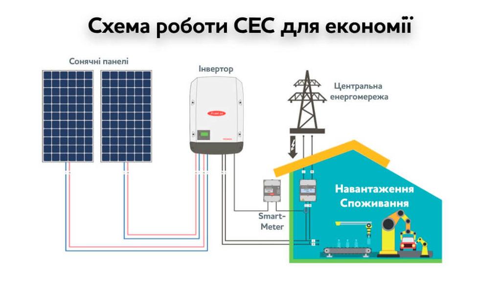 Схема роботи станції під власне споживання для підприємств