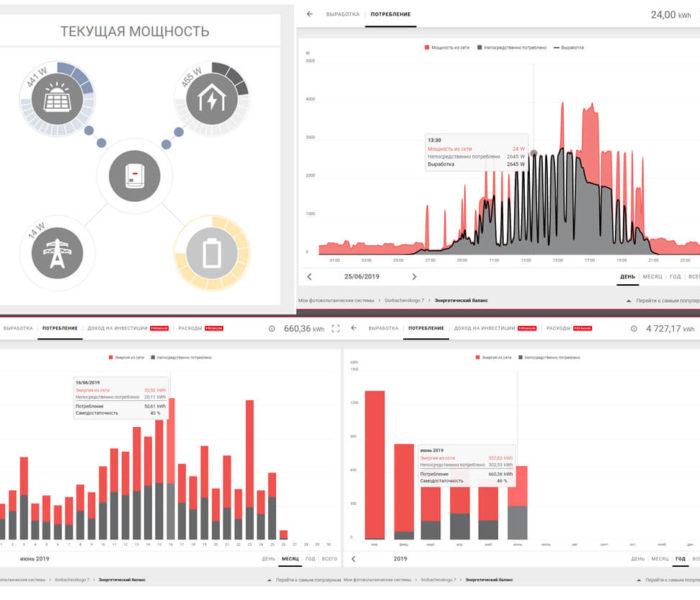 Графіки споживання та генерації електроенергії на прикладі СЕС для власного споживання