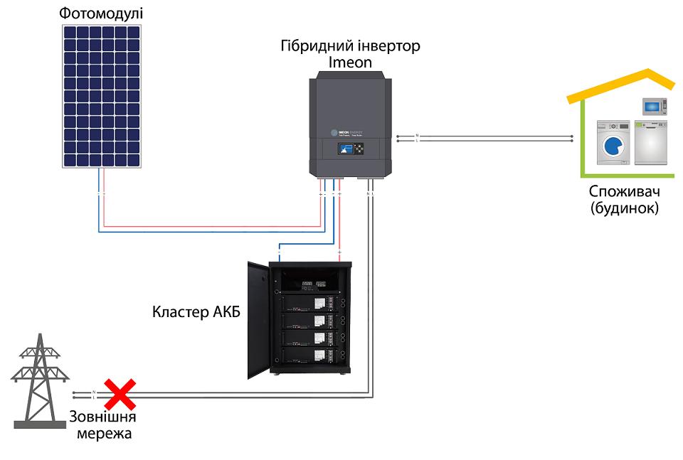 Схема підключення гібридної СЕС з АКБ для приватного будинку