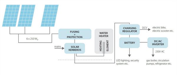 Схема роботи сонячної електростанції для нагріву води на базі контроллера Kerberos