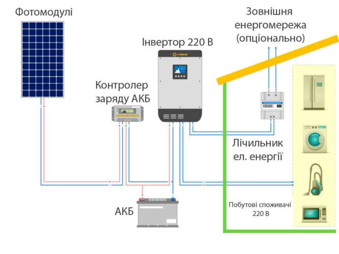 Схема підключення автомномної сонянчої електростанції