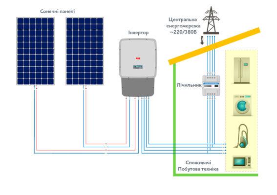Схема роботи мережевої станції під зелений тариф