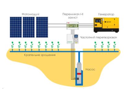 Схема автономного сонячного поливу